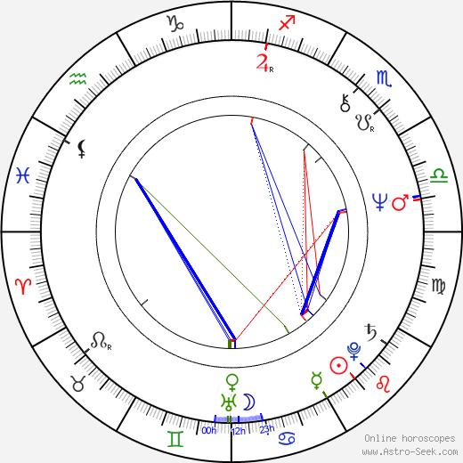 Robert Holdstock astro natal birth chart, Robert Holdstock horoscope, astrology