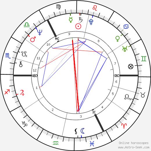 Роберт Энтони Плант Robert Plant день рождения гороскоп, Robert Plant Натальная карта онлайн