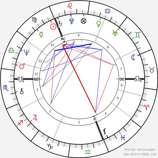 Sinikka Sokka tema natale, oroscopo, Sinikka Sokka oroscopi gratuiti, astrologia