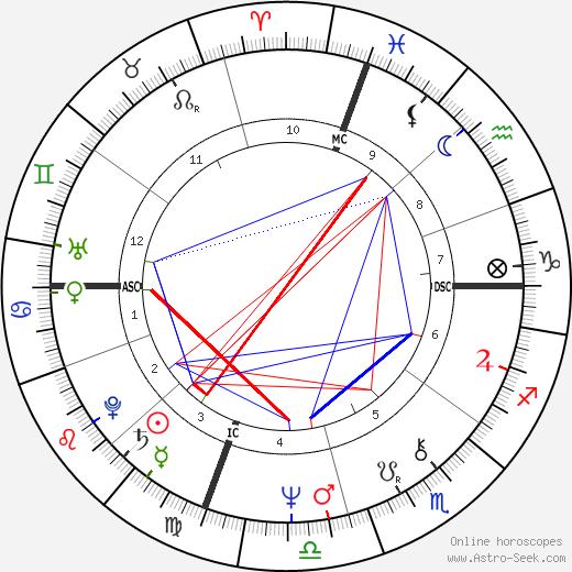Tipper Gore astro natal birth chart, Tipper Gore horoscope, astrology
