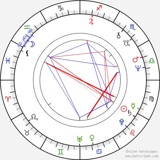Vladimír Bartoň astro natal birth chart, Vladimír Bartoň horoscope, astrology