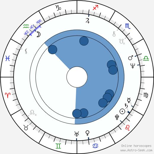 Yuriy Demich wikipedia, horoscope, astrology, instagram