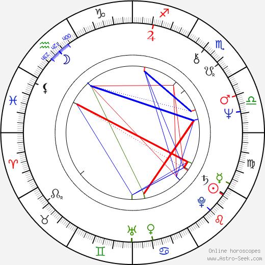 Yuriy Demich astro natal birth chart, Yuriy Demich horoscope, astrology