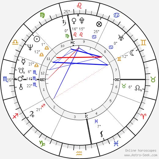 Bob Mulligan birth chart, biography, wikipedia 2018, 2019