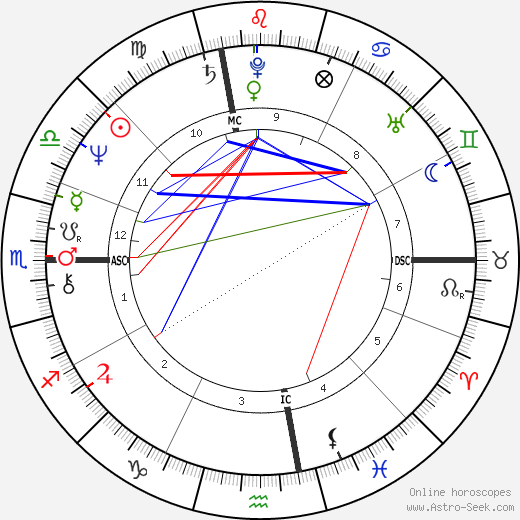 Bob Mulligan astro natal birth chart, Bob Mulligan horoscope, astrology