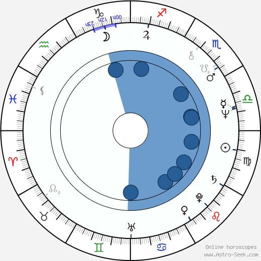 Bogusław Liberadzki wikipedia, horoscope, astrology, instagram