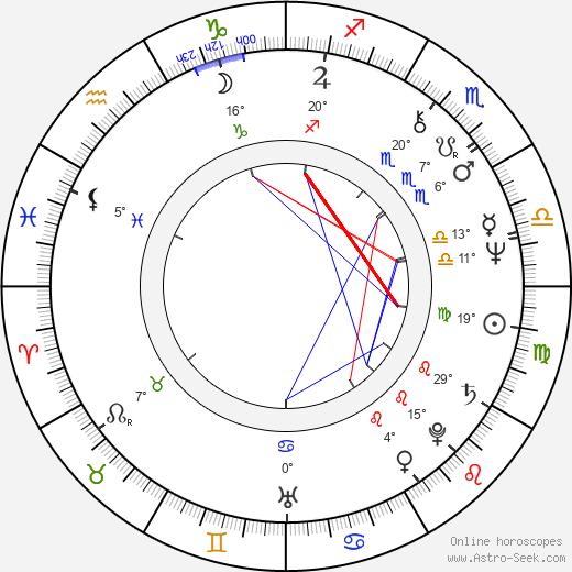 Caio Fernando Abreu birth chart, biography, wikipedia 2019, 2020