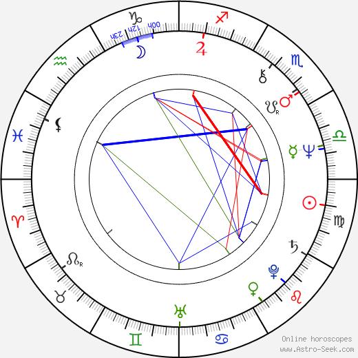 Caio Fernando Abreu astro natal birth chart, Caio Fernando Abreu horoscope, astrology