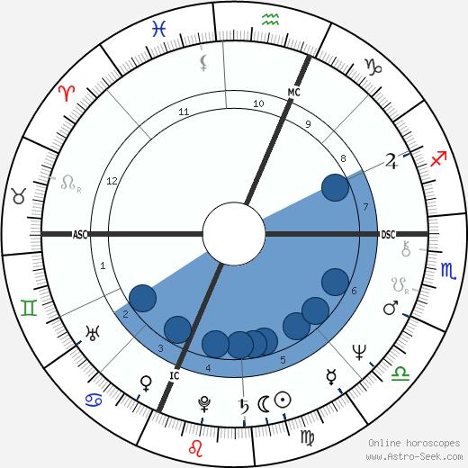 Christa McAuliffe wikipedia, horoscope, astrology, instagram