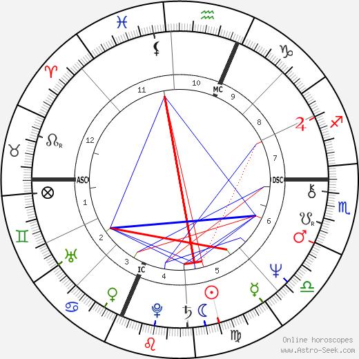 Криста Маколифф Christa McAuliffe день рождения гороскоп, Christa McAuliffe Натальная карта онлайн