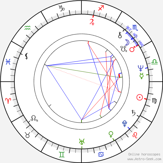 David Kagen astro natal birth chart, David Kagen horoscope, astrology