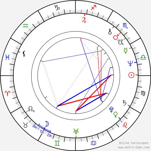 Dennis Budziszewski tema natale, oroscopo, Dennis Budziszewski oroscopi gratuiti, astrologia