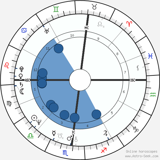 Douglas Gowell wikipedia, horoscope, astrology, instagram