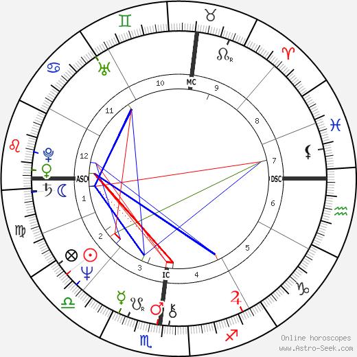 Douglas Gowell tema natale, oroscopo, Douglas Gowell oroscopi gratuiti, astrologia