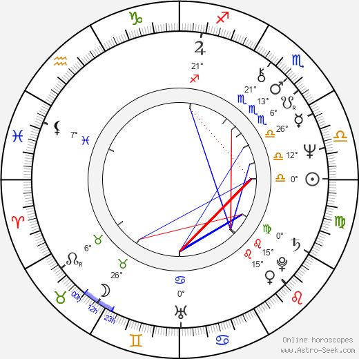 George Mihaita birth chart, biography, wikipedia 2020, 2021