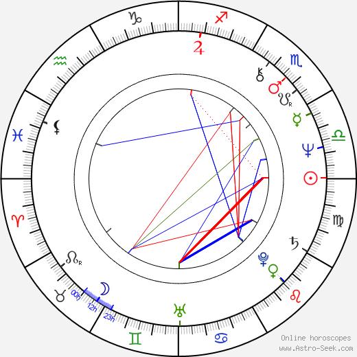 George Mihaita birth chart, George Mihaita astro natal horoscope, astrology