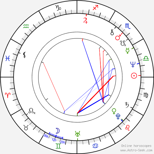 Gordon Clapp tema natale, oroscopo, Gordon Clapp oroscopi gratuiti, astrologia