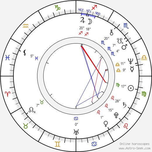 Igor Kostolevskiy birth chart, biography, wikipedia 2020, 2021