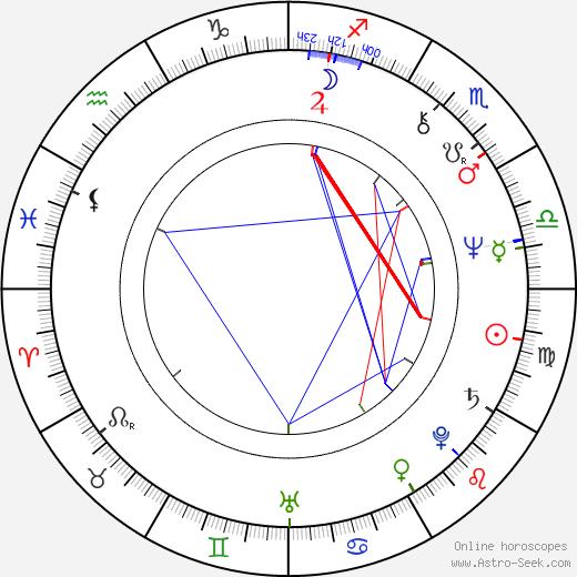 Igor Kostolevskiy birth chart, Igor Kostolevskiy astro natal horoscope, astrology
