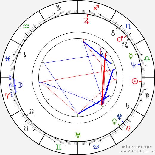 Jacek Saryusz-Wolski tema natale, oroscopo, Jacek Saryusz-Wolski oroscopi gratuiti, astrologia
