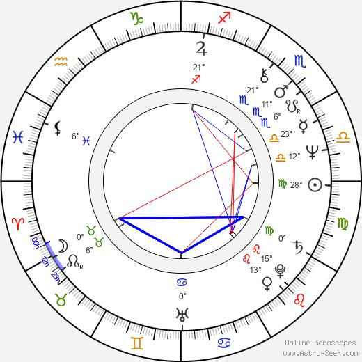 Jacques Bral birth chart, biography, wikipedia 2018, 2019