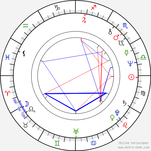 Jacques Bral astro natal birth chart, Jacques Bral horoscope, astrology