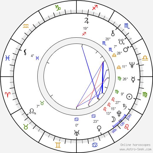 James Rebhorn birth chart, biography, wikipedia 2019, 2020