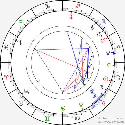 James Rebhorn astro natal birth chart, James Rebhorn horoscope, astrology