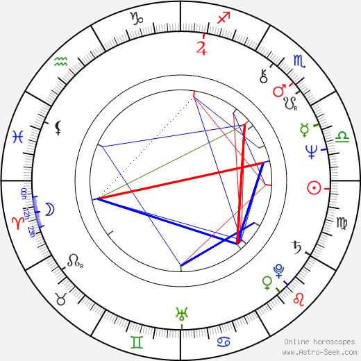 Jan Hoag birth chart, Jan Hoag astro natal horoscope, astrology