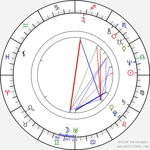 Jana Nováková astro natal birth chart, Jana Nováková horoscope, astrology