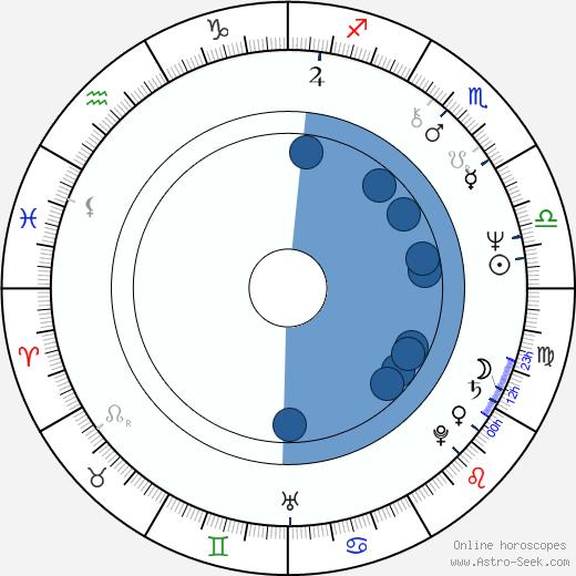 Jean-Pierre Bouvier wikipedia, horoscope, astrology, instagram