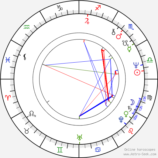 Jean-Pierre Bouvier astro natal birth chart, Jean-Pierre Bouvier horoscope, astrology