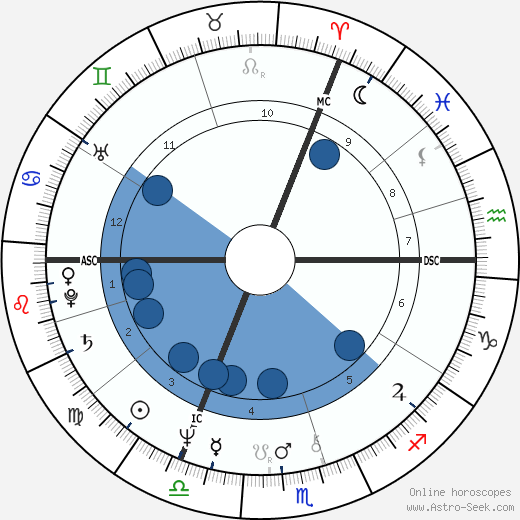 Jeremy Irons wikipedia, horoscope, astrology, instagram