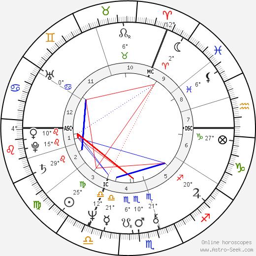 Jeremy Irons birth chart, biography, wikipedia 2018, 2019