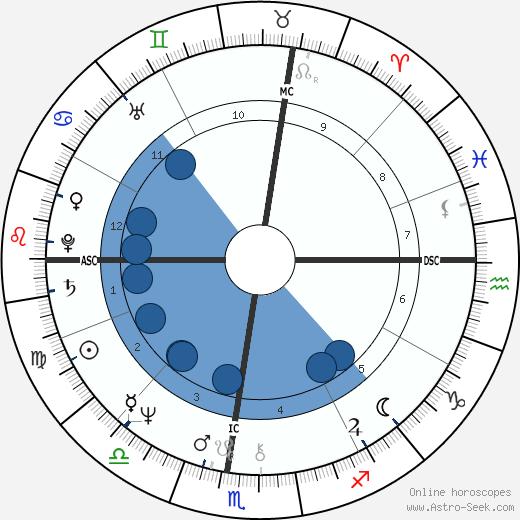Jewell Gomez wikipedia, horoscope, astrology, instagram