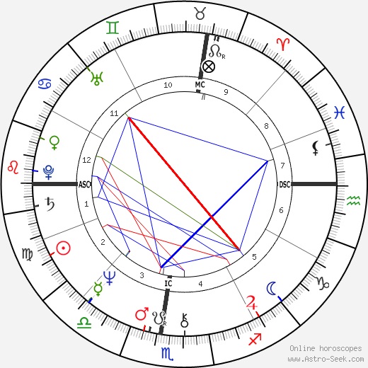 Jewell Gomez день рождения гороскоп, Jewell Gomez Натальная карта онлайн