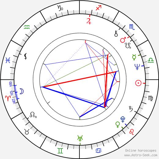 Jim Ard astro natal birth chart, Jim Ard horoscope, astrology