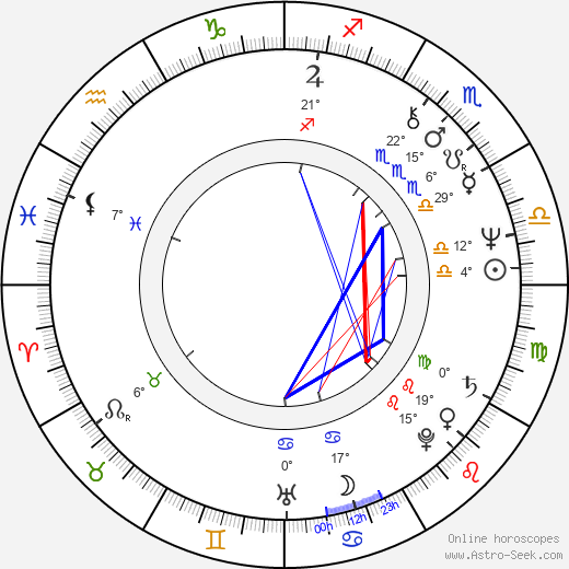 Joan Pera birth chart, biography, wikipedia 2018, 2019