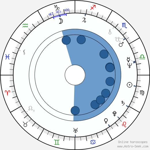 Johannes Lebech wikipedia, horoscope, astrology, instagram