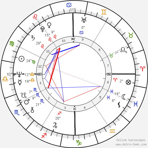 John Ritter birth chart, biography, wikipedia 2019, 2020