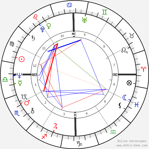 John Ritter astro natal birth chart, John Ritter horoscope, astrology