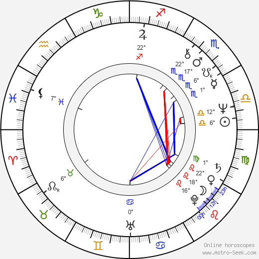 Jon Lindström birth chart, biography, wikipedia 2019, 2020