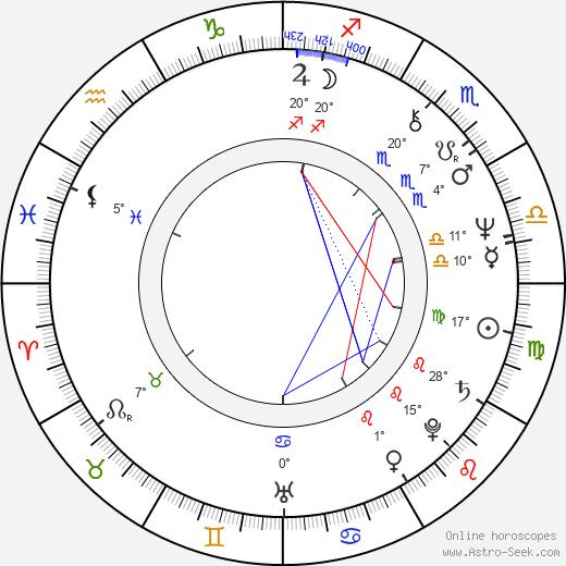 Judy Geeson birth chart, biography, wikipedia 2018, 2019