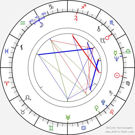 Kathleen Lloyd день рождения гороскоп, Kathleen Lloyd Натальная карта онлайн