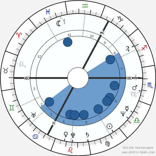 Kenny Jones wikipedia, horoscope, astrology, instagram