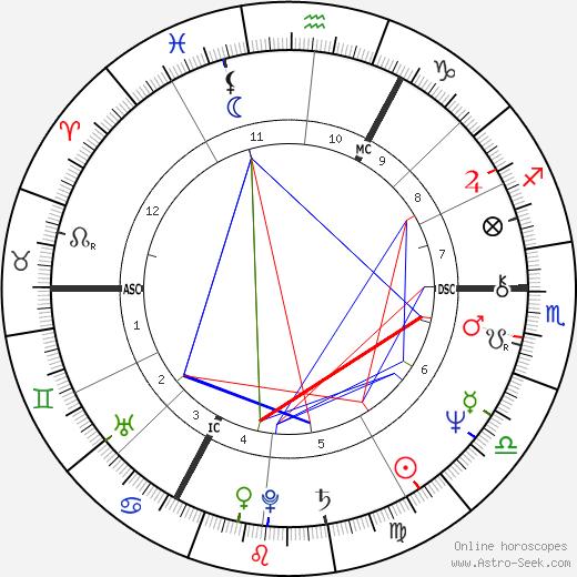 Kenny Jones день рождения гороскоп, Kenny Jones Натальная карта онлайн