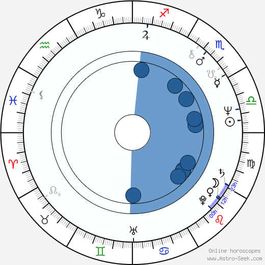 Leonard Kelly-Young wikipedia, horoscope, astrology, instagram