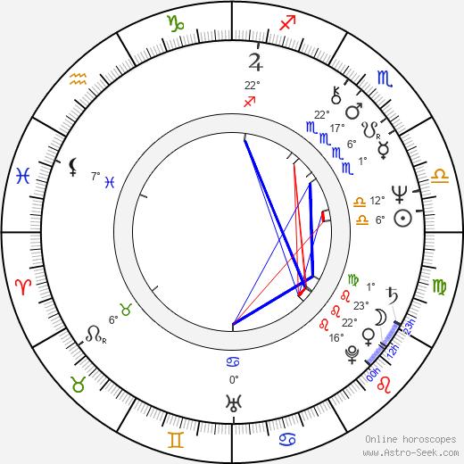 Leonard Kelly-Young birth chart, biography, wikipedia 2020, 2021