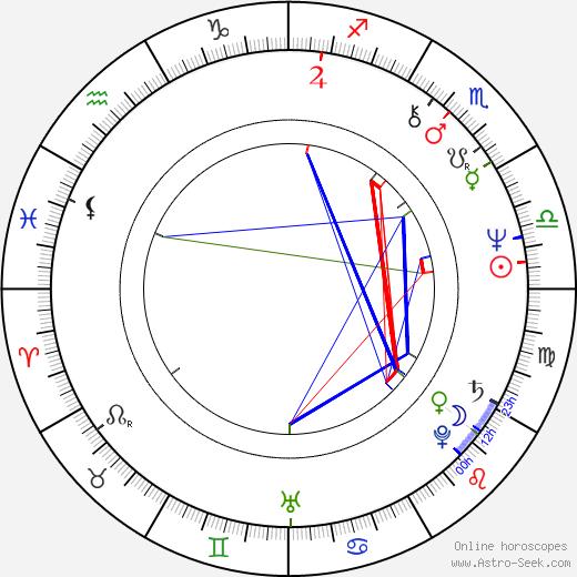 Leonard Kelly-Young birth chart, Leonard Kelly-Young astro natal horoscope, astrology