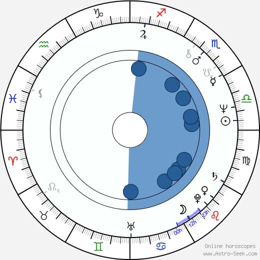 Lilka Ročáková wikipedia, horoscope, astrology, instagram